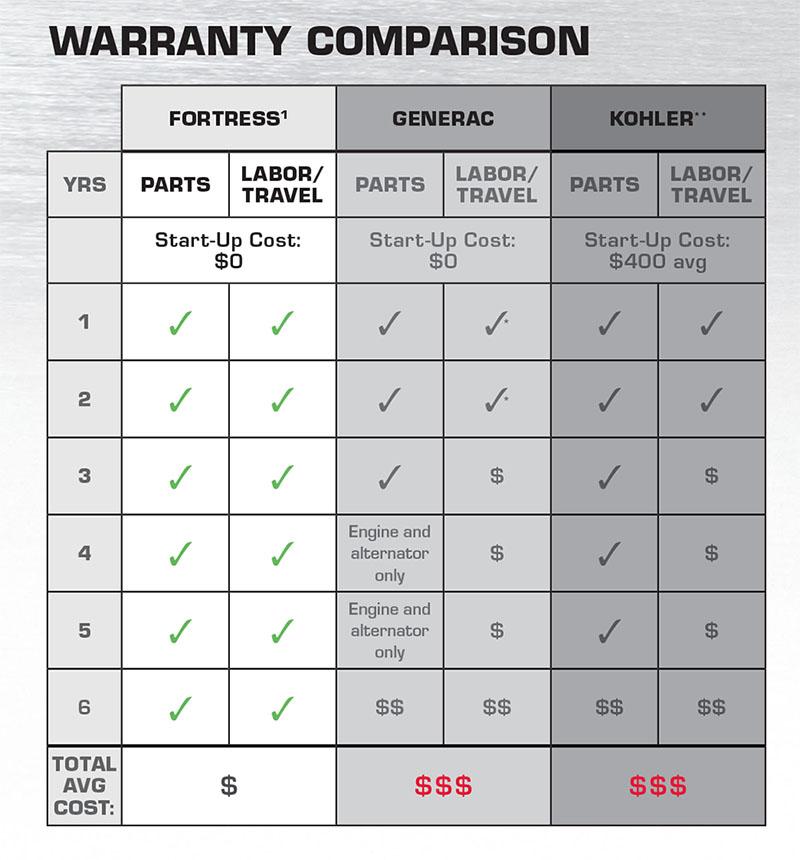 Briggs & Stratton Warranty Comparrison
