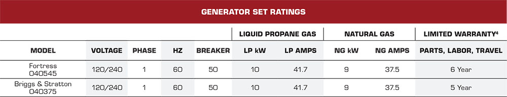 10kw Briggs & Stratton Fortress Generators Set Ratings covering Broward,  Palm Beach, and Brevard counties