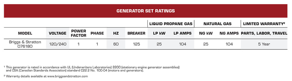 25W Briggs & Stratton Fortress Standby Generators Set Ratings