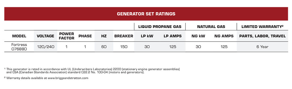 30W Briggs & Stratton Fortress Standby Generators Set Ratings
