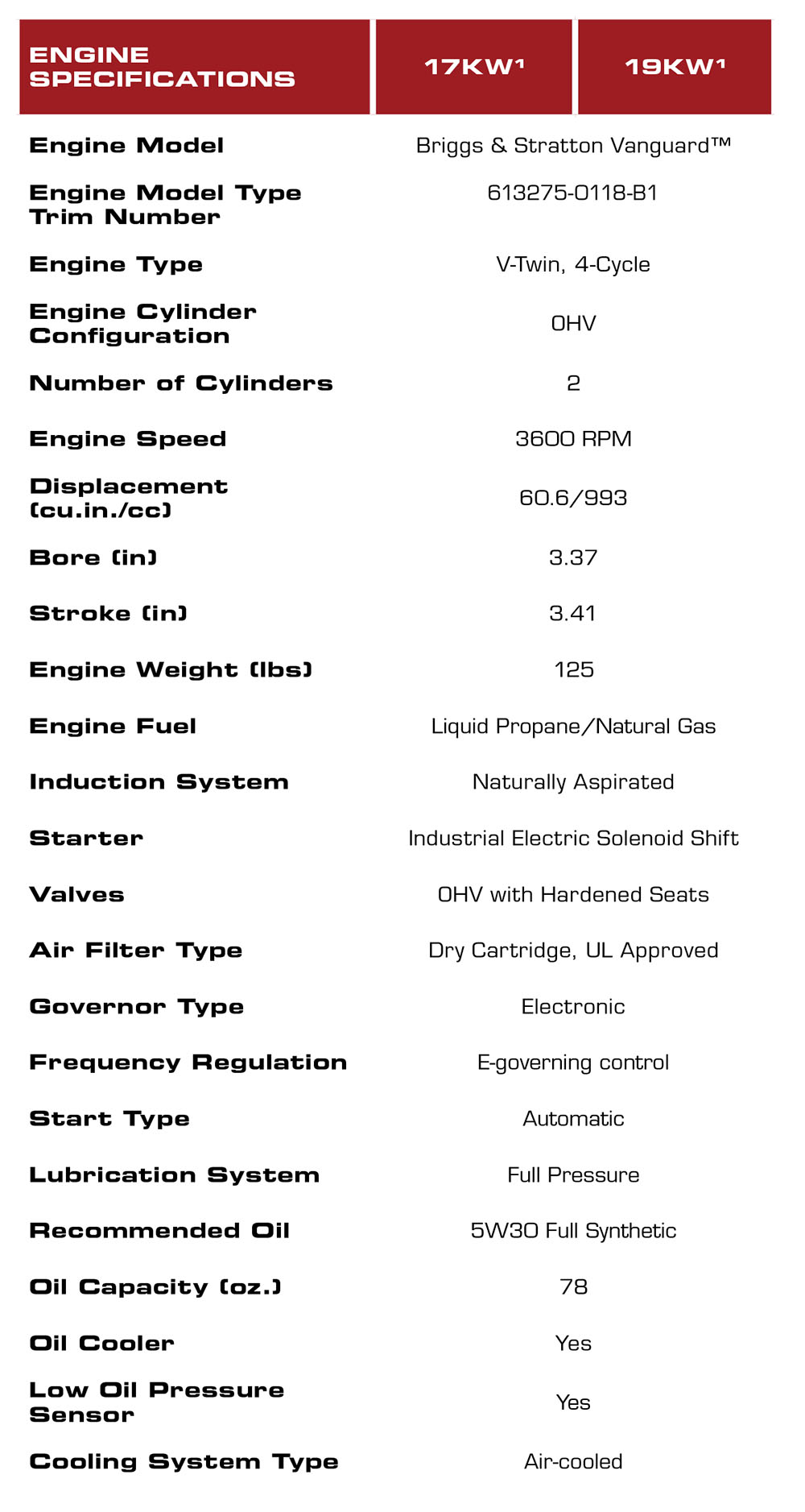 Briggs & Stratton Three Phase_17-19kw Engine Specs
